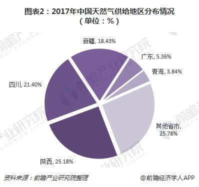 图表2:2017年中国天然气供给地区分布情况(单位:%)