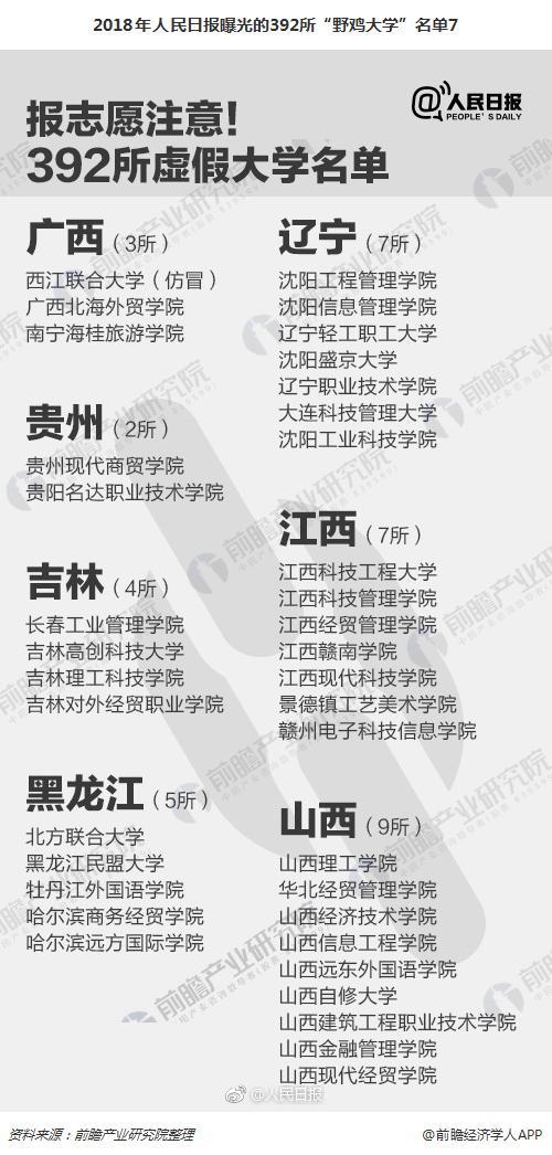 """2018年人民日报曝光的392所""""野鸡大学""""名单7"""