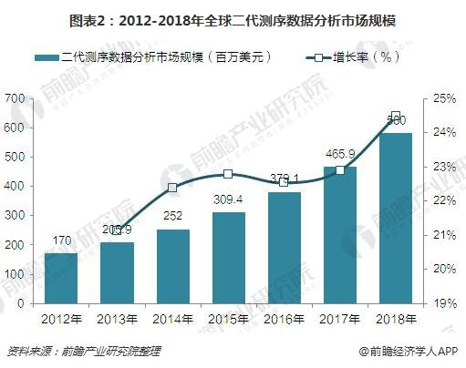 图表2:2012-2018年全球二代测序数据分析市场规模