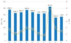 5月份<em>乳制品</em>累计产量1060.4万吨 同比增长7.6%