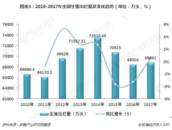 图表3:2010-2017年全国生猪出栏量及变化趋势(单位:万头,%)