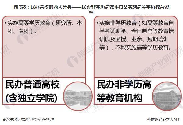 图表8:民办高校的两大分类——民办非学历高效不具备实施高等学历教育资格