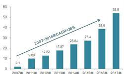 2017年基因测序服务市场规模与发展趋势预测【组图】