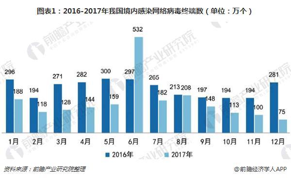 图表1:2016-2017年我国境内感染网络病毒终端数(单位:万个)