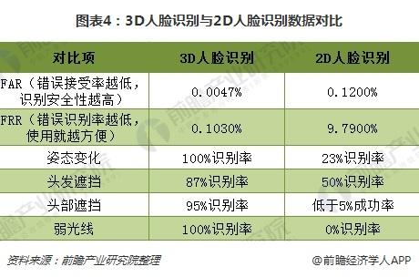 图表4:3D人脸识别与2D人脸识别数据对比