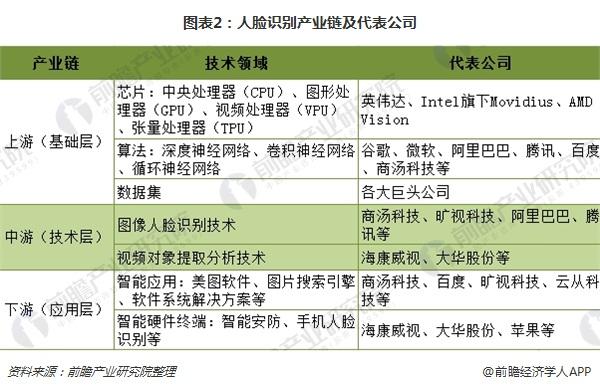 图表2:人脸识别产业链及代表公司