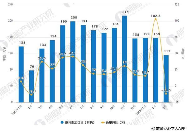 2017-2018年3月中国摩托车出口及增长情况