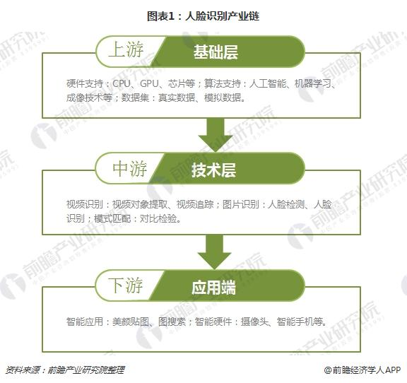 图表1:人脸识别产业链