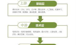 2018年中国人脸识别行业产业链分析 国内企业多集中于下游【组图】