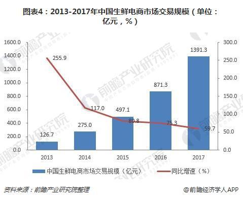 图表4:2013-2017年中国生鲜电商市场交易规模(单位:亿元,%)
