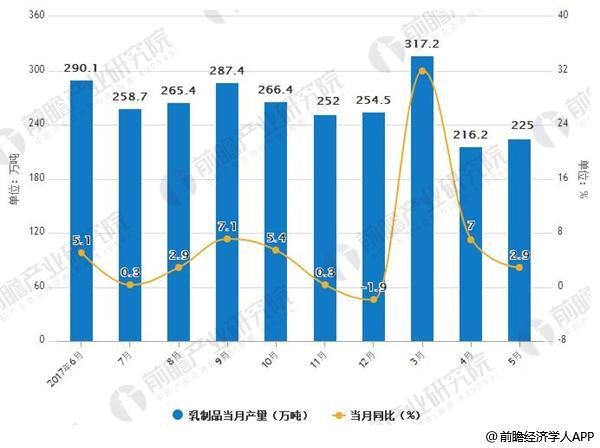 2017-2018年乳制品产量及增长情况