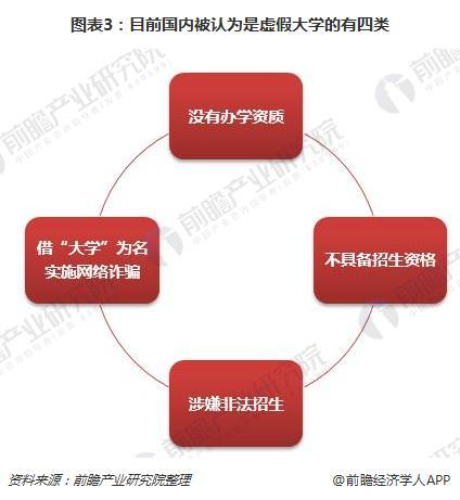 图表3:目前国内被认为是虚假大学的有四类