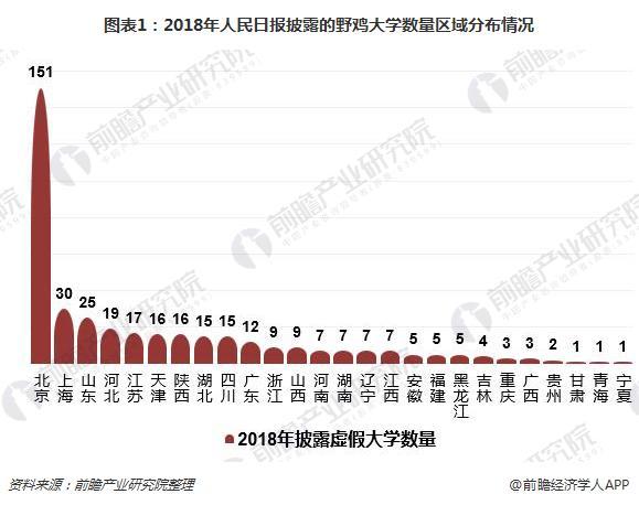 图表1:2018年人民日报披露的野鸡大学数量区域分布情况