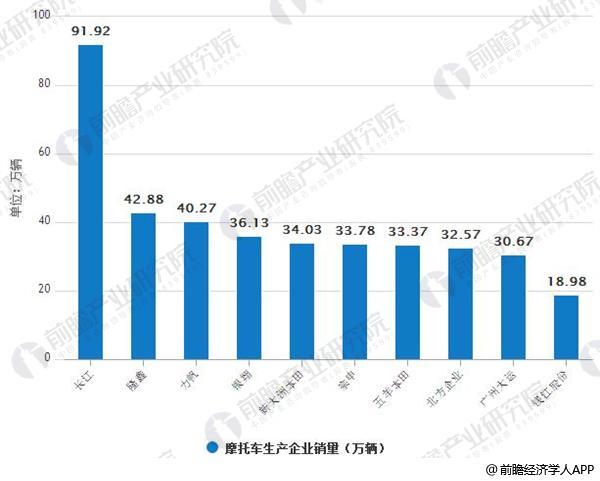 2018年5月中国摩托车生产企业销量排名情况