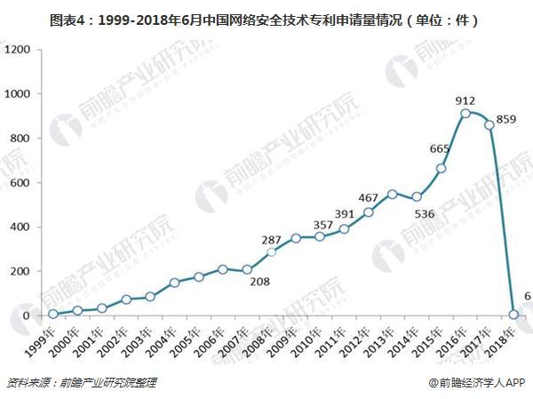 图表4:1999-2018年6月中国网络安全技术专利申请量情况(单位:件)
