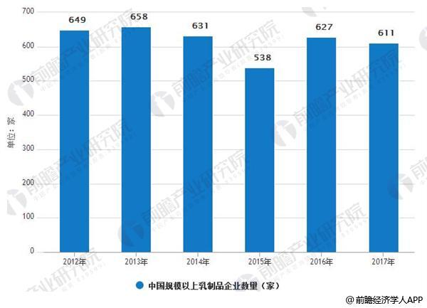 2012-2017年中国规模以上乳制品企业数量情况