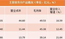 一文带你看懂中国酱油第一股海天味业2017年报看点 保持行业领先地位、持续高毛利发展