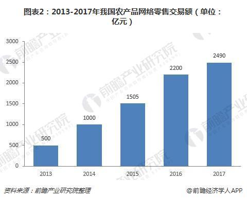 图表2:2013-2017年我国农产品网络零售交易额(单位:亿元)