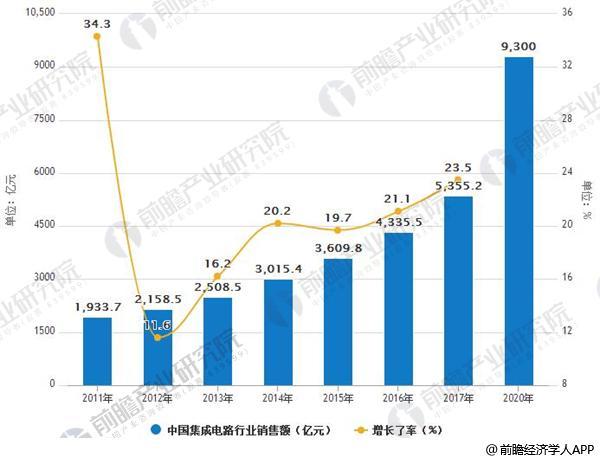 2011-2020年中国集成电路行业销售额及增长情况预测