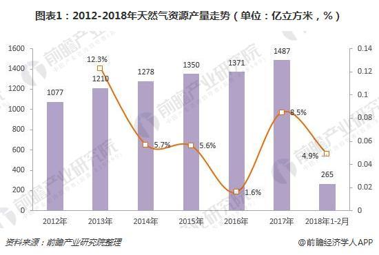 图表1:2012-2018年天然气资源产量走势(单位:亿立方米,%)
