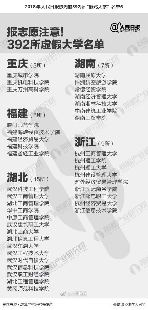"""2018年人民日报曝光的392所""""野鸡大学""""名单6"""