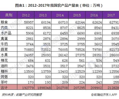 图表1:2012-2017年我国农产品产量表(单位:万吨)