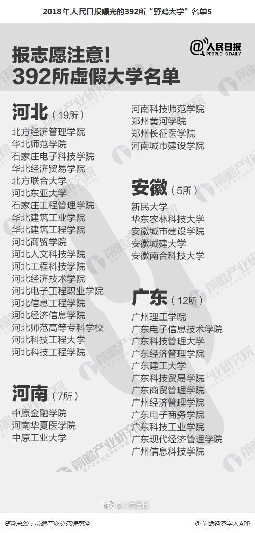 """2018年人民日报曝光的392所""""野鸡大学""""名单5"""