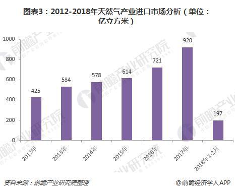 图表3:2012-2018年天然气产业进口市场分析(单位:亿立方米)
