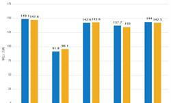 5月份<em>摩托车</em>行业产销量环比增长 同比继续下降