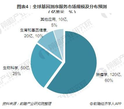图表4:全球基因测序服务市场规模及分布预测(亿美元,%)