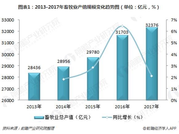 图表1:2013-2017年畜牧业产值规模变化趋势图(单位:亿元,%)
