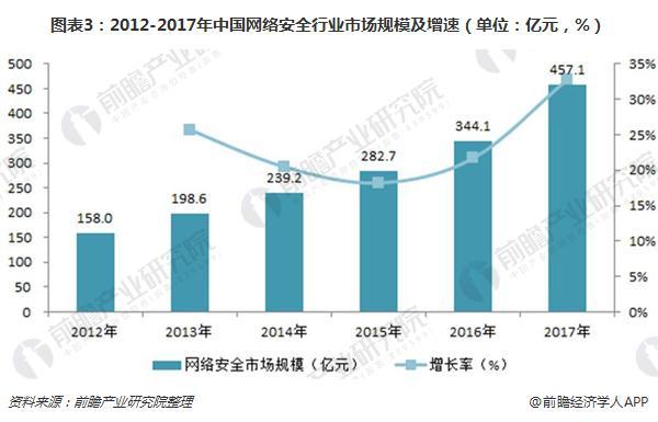 图表3:2012-2017年中国网络安全行业市场规模及增速(单位:亿元,%)