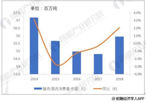 2014-2018年中国猪肉消费量及同比增长走势预测情况