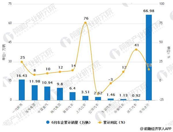 2018年6月中国重卡车企累计销量及增长情况