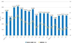1-5月猪肉<em>出口量</em>为17132吨 同比下滑23.6%