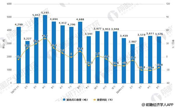 2017-2018年5月中国猪肉出口及增长情况