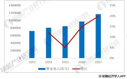 2013-2017年重卡行业营业收入及增速情况
