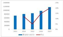 1-6月份重卡累计<em>销量</em>近67万辆 同比增长15%