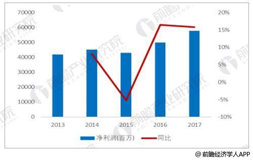 2013-2017年重卡行业净利润及增速情况