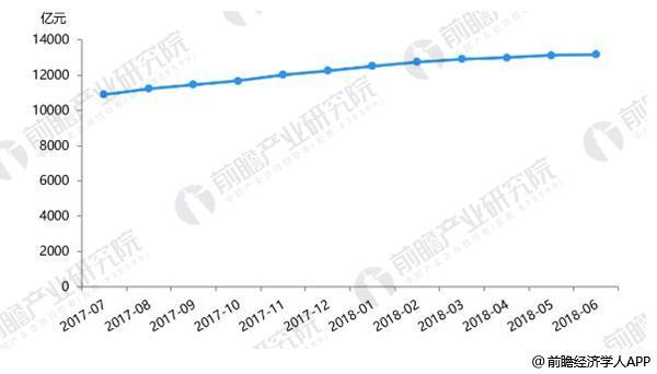 2017-2018年6月P2P网贷业贷款余额走势情况