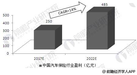 2017-2022年中国汽车保险行业盈利预测