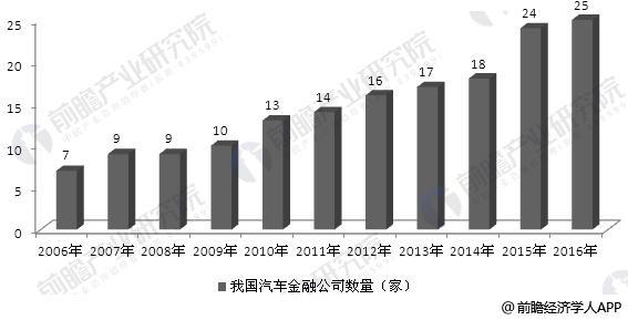 2006-2016年汽车金融公司数量变化趋势