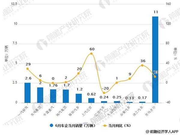 2018年6月中国重卡车企销量及增长情况