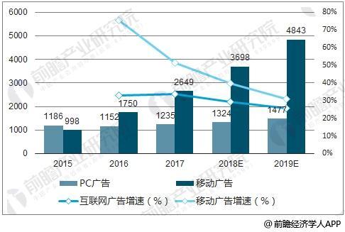 2014-2017年互联网广告市场投放金额月度数据变化