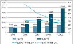 网络<em>广告</em>市场占据半壁江山 预计2018年市场将超5000亿