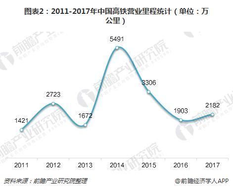 图表2:2011-2017年中国高铁营业里程(单位:万公里)