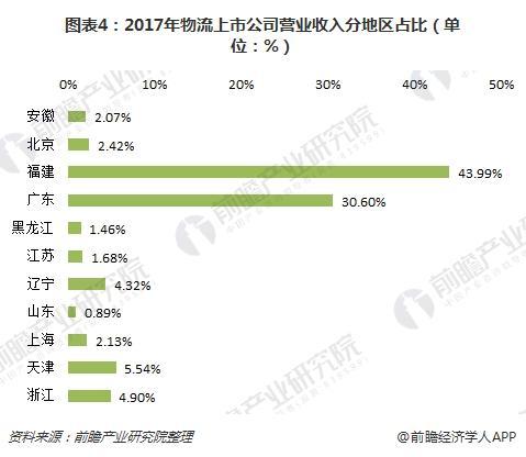 图表4:2017年物流上市公司营业收入分地区占比(单位:%)
