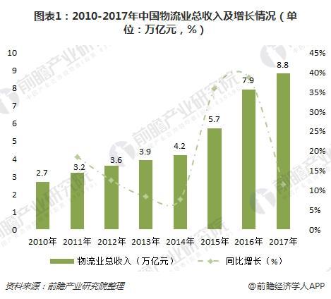 图表1:2010-2017年中国物流业总收入及增长情况(单位:万亿元,%)