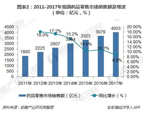 图表2:2011-2017年我国药品零售市场销售额及增速(单位:亿元,%)