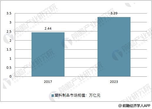 2017-2023年中国塑料制品市场规模及预测